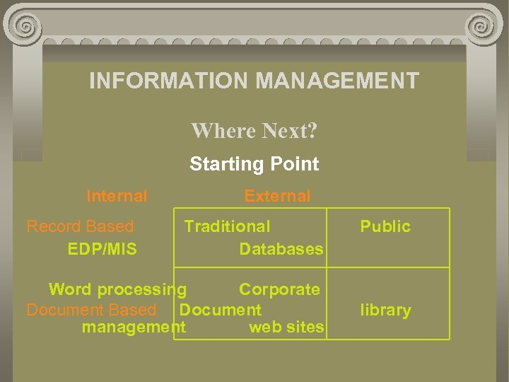 INFORMATION MANAGEMENT Where Next? Starting Point Internal Record Based EDP/MIS External Traditional Databases Word