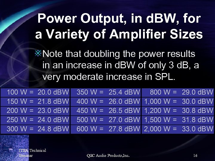 Power Output, in d. BW, for a Variety of Amplifier Sizes Note that doubling