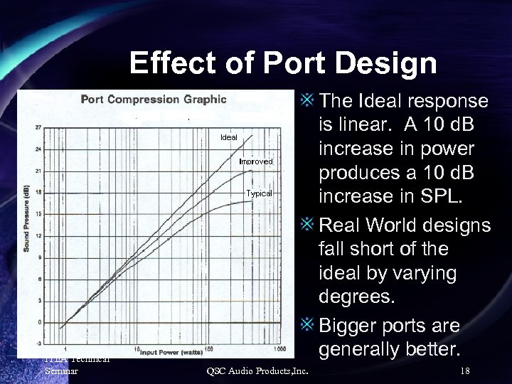 Effect of Port Design ITEA Technical Seminar The Ideal response is linear. A 10