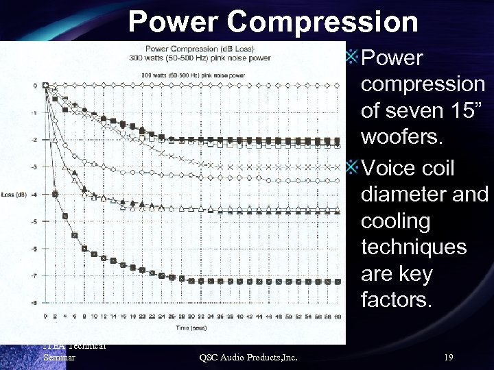 """Power Compression Power compression of seven 15"""" woofers. Voice coil diameter and cooling techniques"""