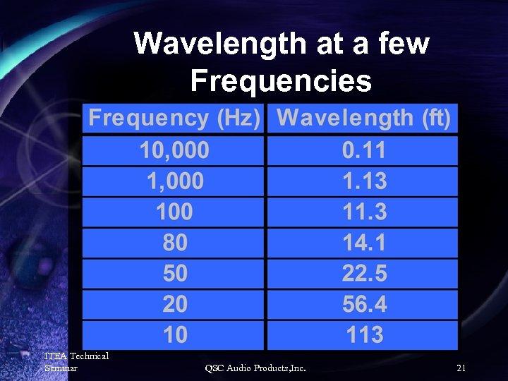Wavelength at a few Frequencies ITEA Technical Seminar QSC Audio Products, Inc. 21