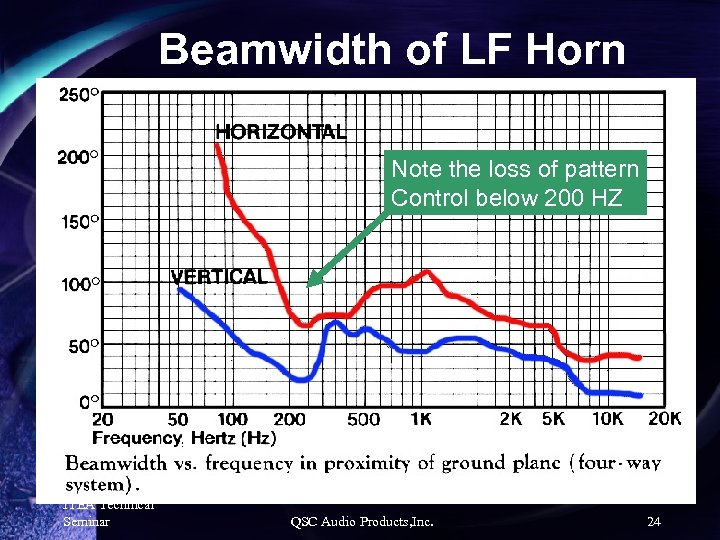 Beamwidth of LF Horn Note the loss of pattern Control below 200 HZ ITEA