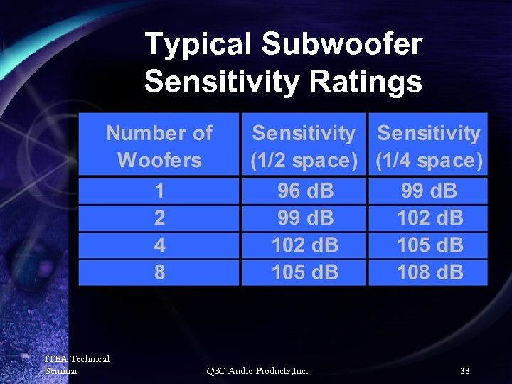 Typical Subwoofer Sensitivity Ratings ITEA Technical Seminar QSC Audio Products, Inc. 33
