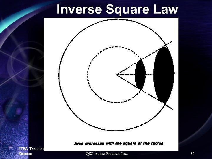 Inverse Square Law ITEA Technical Seminar QSC Audio Products, Inc. 35