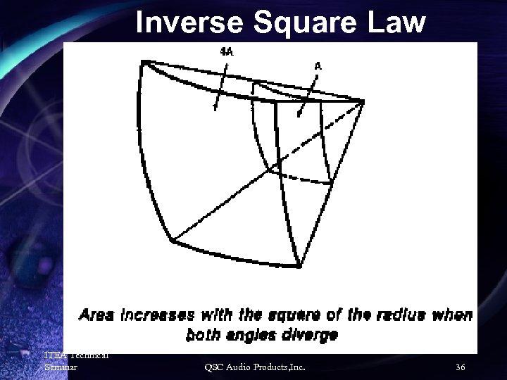 Inverse Square Law ITEA Technical Seminar QSC Audio Products, Inc. 36