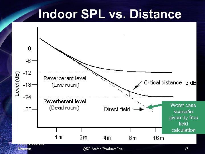 Indoor SPL vs. Distance Worst case scenario given by free field calculation ITEA Technical