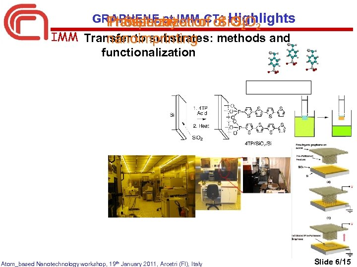 GRAPHENE by. IMM-CT: Highlights Transfer at of Si. O Phosphonization of Si. O Silanization