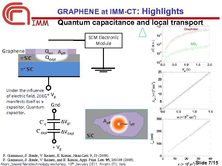 GRAPHENE at IMM-CT: Highlights Quantum capacitance and local transport IMM SCM Electronic Module Graphene