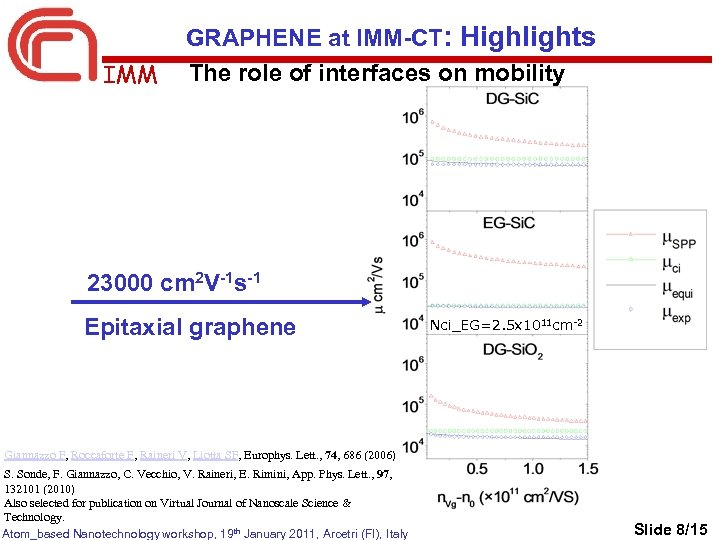 IMM GRAPHENE at IMM-CT: Highlights The role of interfaces on mobility 23000 cm 2