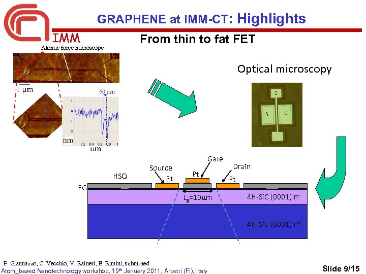 GRAPHENE at IMM-CT: Highlights IMM From thin to fat FET Atomic force microscopy Optical