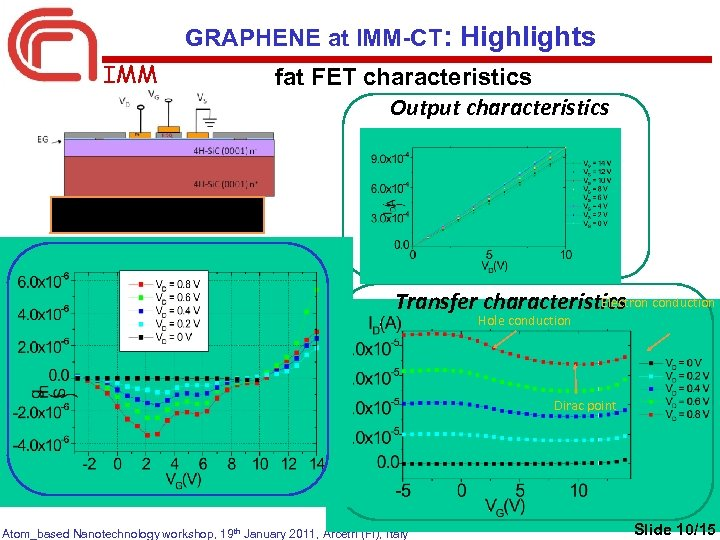 GRAPHENE at IMM-CT: Highlights IMM fat FET characteristics Output characteristics 0 V < VD<
