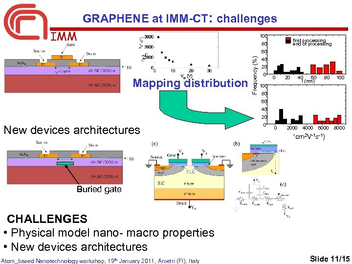 GRAPHENE at IMM-CT: challenges IMM 100 first processing end of processing 80 Mapping distribution