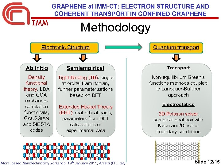 GRAPHENE at IMM-CT: ELECTRON STRUCTURE AND COHERENT TRANSPORT IN CONFINED GRAPHENE IMM Methodology Electronic