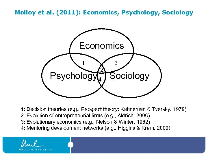 Molloy et al. (2011): Economics, Psychology, Sociology Economics 1 3 2 Psychology 4 Sociology
