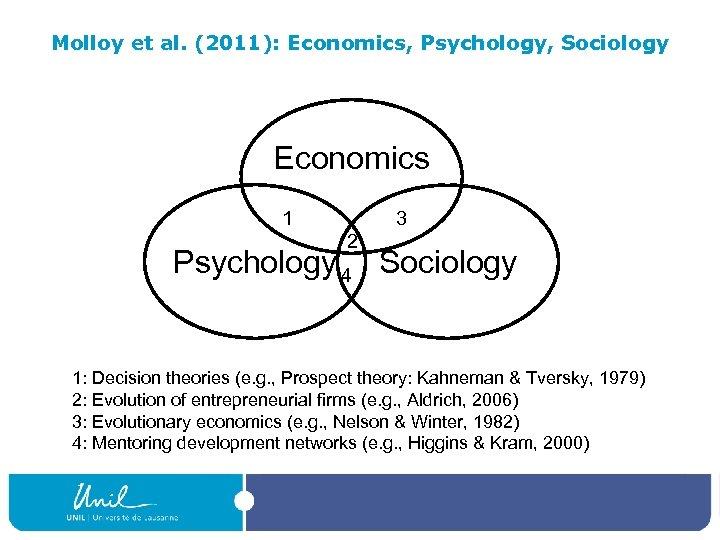 Molloy et al. (2011): Economics, Psychology, Sociology Economics 1 3 2 Psychology 4 Sociology