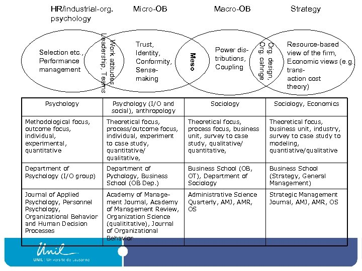 HR/industrial-org. psychology Power distributions, Coupling Strategy Org. design, Org. cahnge Trust, Identity, Conformity, Sensemaking