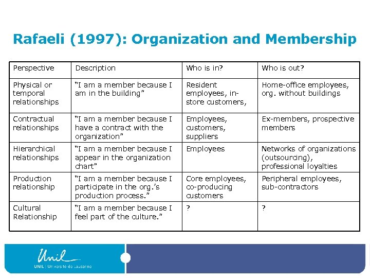 Rafaeli (1997): Organization and Membership Perspective Description Who is in? Who is out? Physical