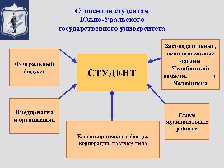 Стипендии студентам Южно-Уральского государственного университета Федеральный бюджет СТУДЕНТ Предприятия и организации Законодательные, исполнительные органы