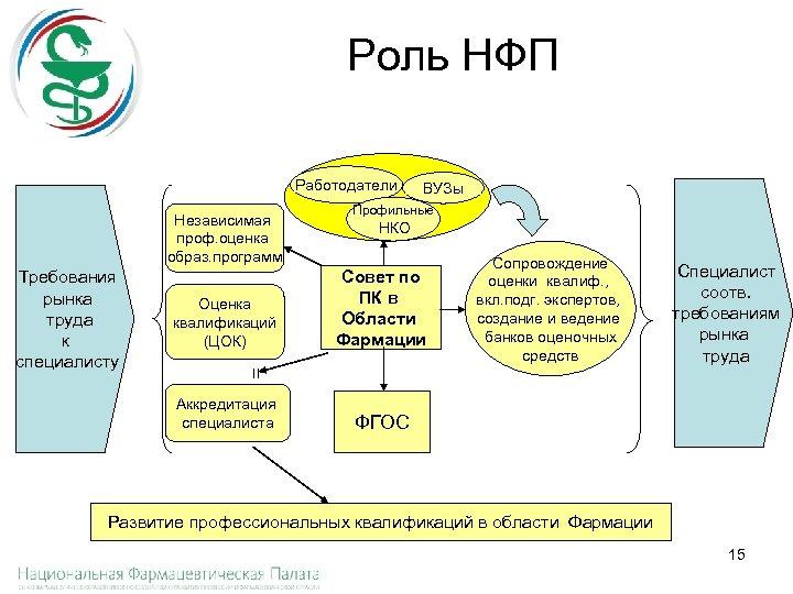 Роль НФП Работодатели Независимая проф. оценка образ. программ Оценка квалификаций (ЦОК) Профильные НКО Совет