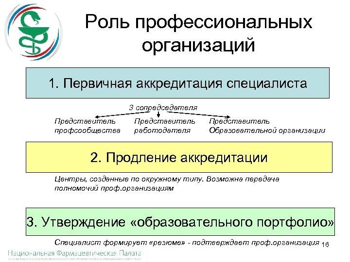 Роль профессиональных организаций 1. Первичная аккредитация специалиста 3 сопредседателя Представитель профсообщества Представитель работодателя Представитель