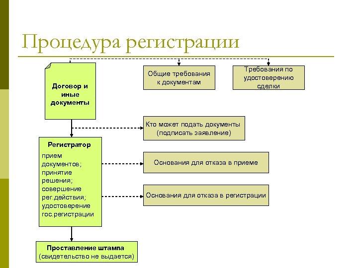 Процедура регистрации Договор и иные документы Общие требования к документам Требования по удостоверению сделки
