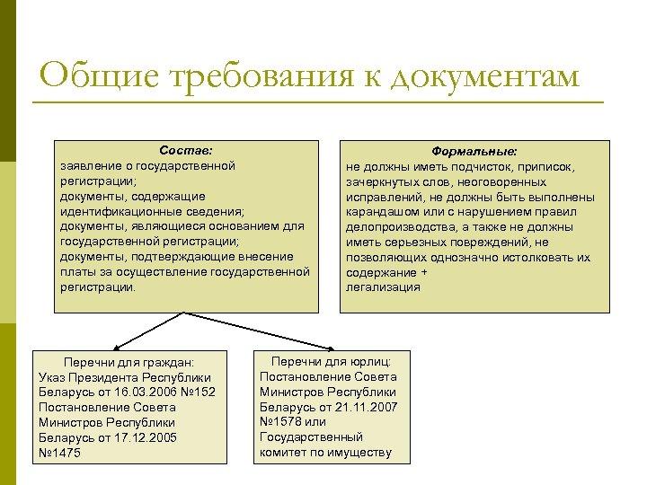 Общие требования к документам Состав: заявление о государственной регистрации; документы, содержащие идентификационные сведения; документы,