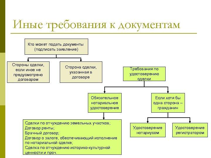 Иные требования к документам Кто может подать документы (подписать заявление) Стороны сделки, если иное