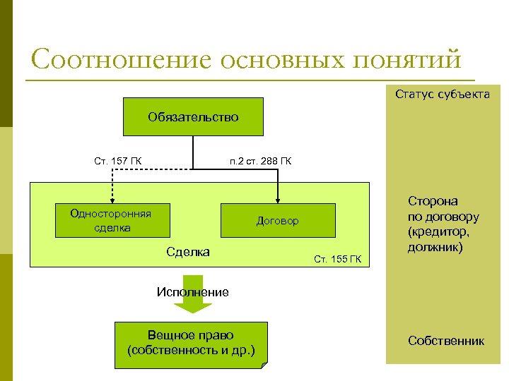 Соотношение основных понятий Статус субъекта Обязательство Ст. 157 ГК п. 2 ст. 288 ГК