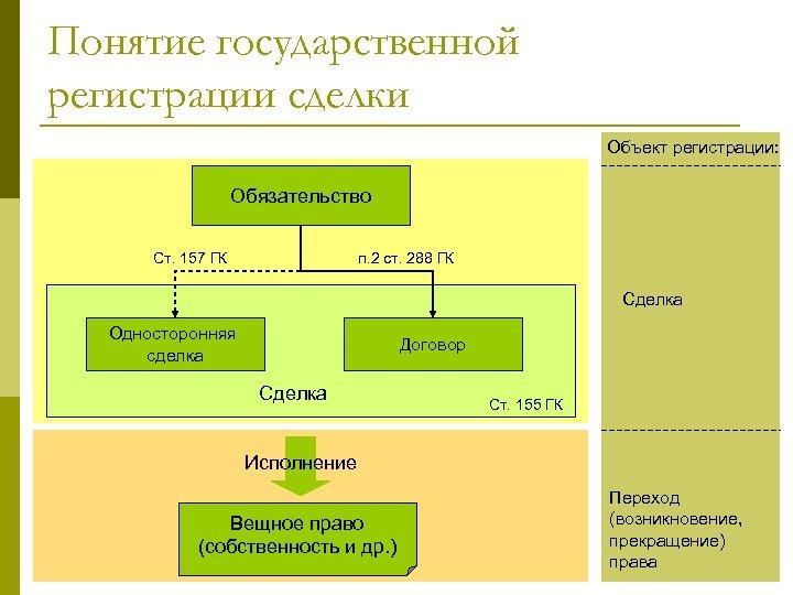 Понятие государственной регистрации сделки Объект регистрации: Обязательство Ст. 157 ГК п. 2 ст. 288