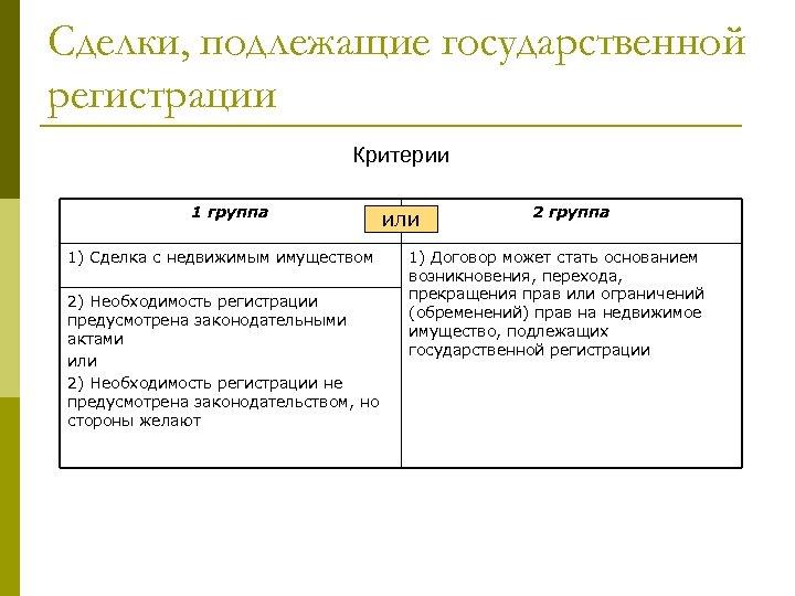 Сделки, подлежащие государственной регистрации Критерии 1 группа 1) Сделка с недвижимым имуществом 2) Необходимость