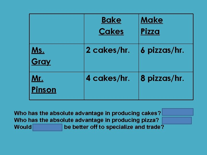 Bake Cakes Make Pizza Ms. Gray 2 cakes/hr. 6 pizzas/hr. Mr. Pinson 4 cakes/hr.