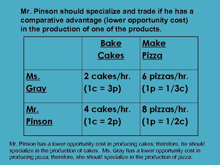 Mr. Pinson should specialize and trade if he has a comparative advantage (lower opportunity