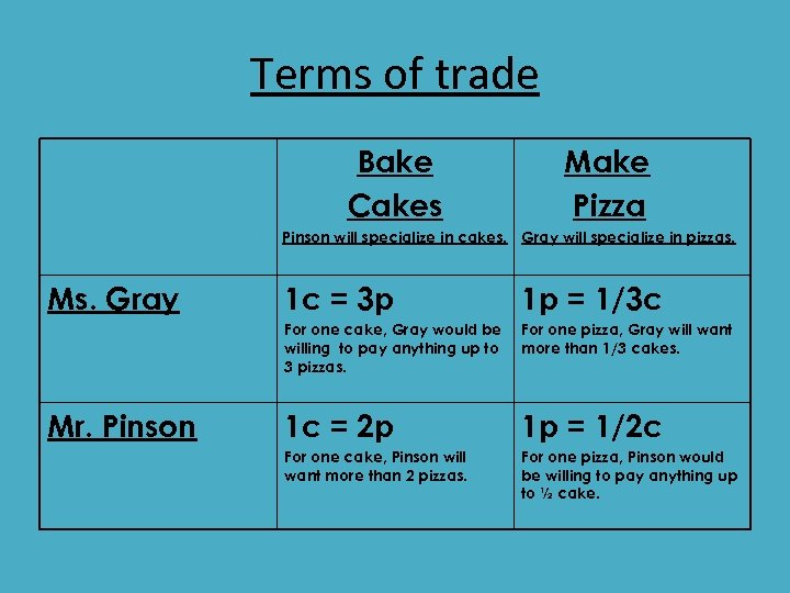 Terms of trade Bake Cakes Make Pizza Pinson will specialize in cakes. Gray will