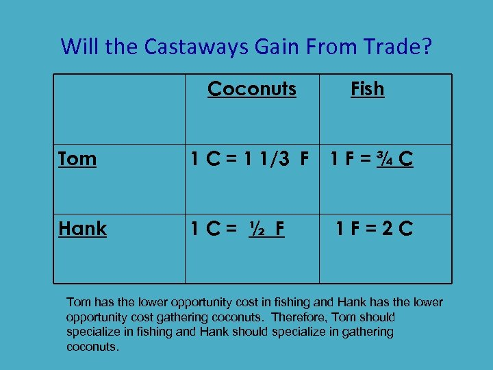 Will the Castaways Gain From Trade? Coconuts Fish Tom 1 C = 1 1/3