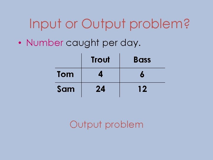 Input or Output problem? • Number caught per day. Trout Bass Tom 4 6