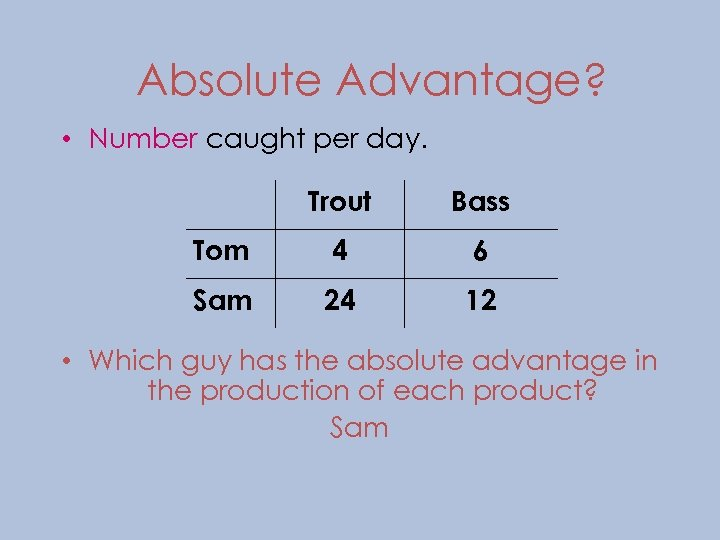 Absolute Advantage? • Number caught per day. Trout Bass Tom 4 6 Sam 24
