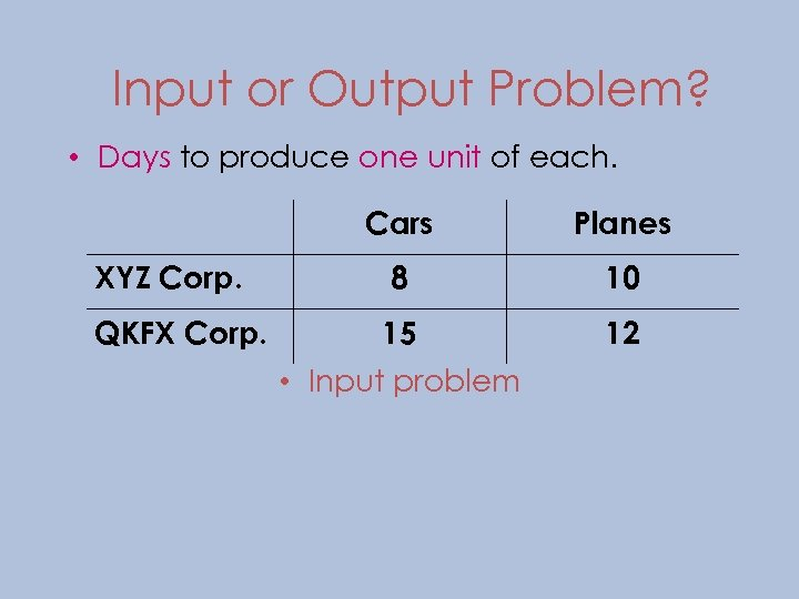 Input or Output Problem? • Days to produce one unit of each. Cars Planes