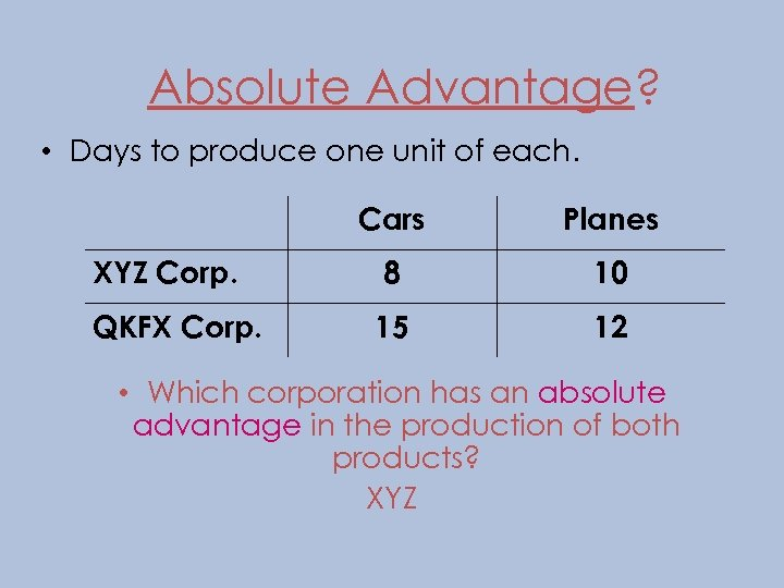 Absolute Advantage? • Days to produce one unit of each. Cars Planes XYZ Corp.