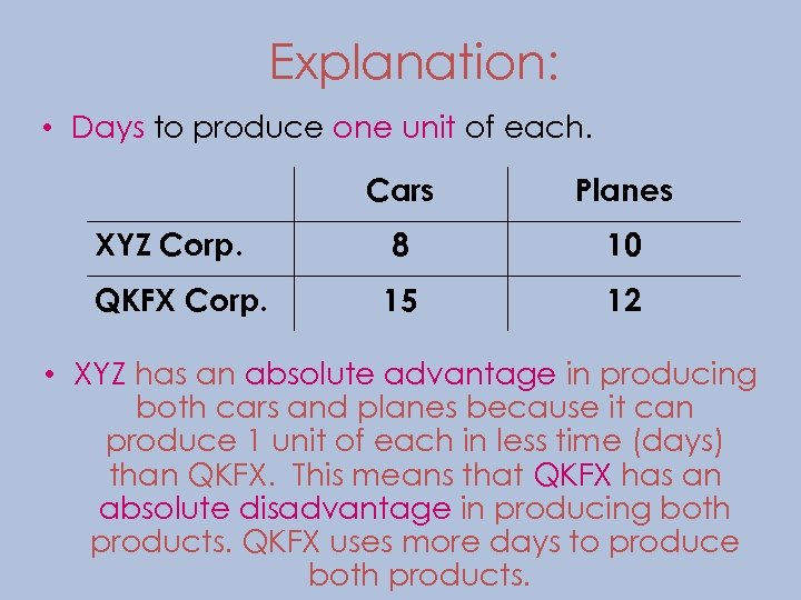 Explanation: • Days to produce one unit of each. Cars Planes XYZ Corp. 8