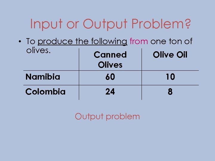 Input or Output Problem? • To produce the following from one ton of olives.