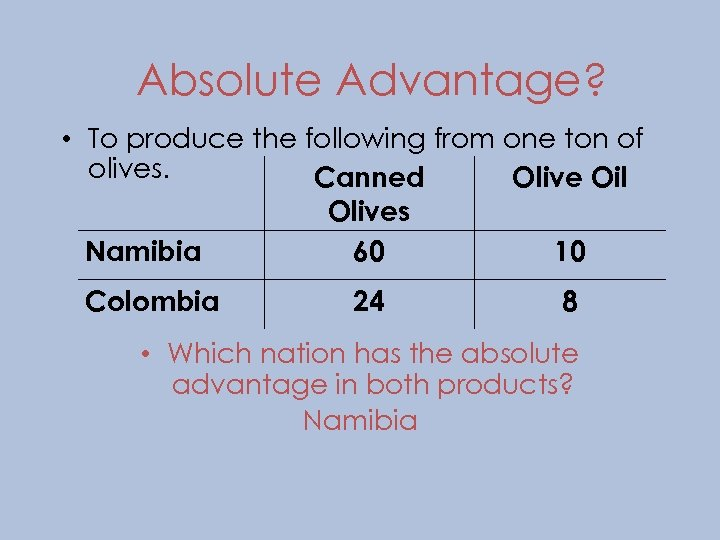 Absolute Advantage? • To produce the following from one ton of olives. Canned Olive