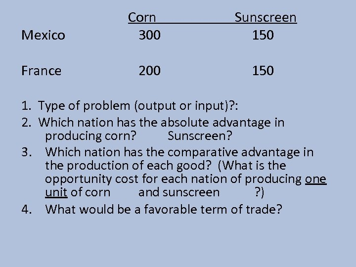 Mexico Corn 300 France 200 Sunscreen 150 1. Type of problem (output or input)?
