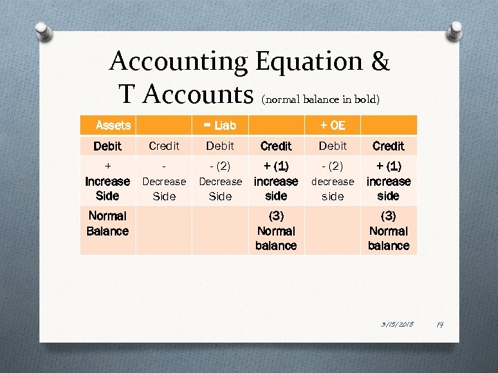 Accounting Equation & T Accounts (normal balance in bold) Assets Debit = Liab Credit