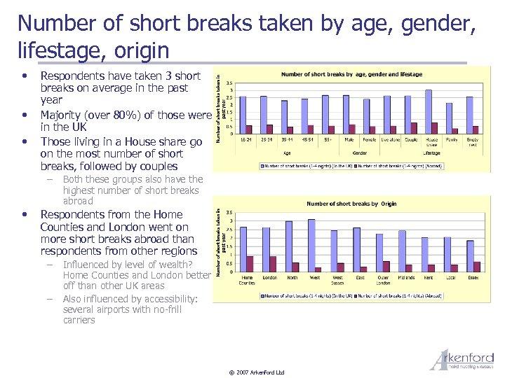 Number of short breaks taken by age, gender, lifestage, origin • • • Respondents