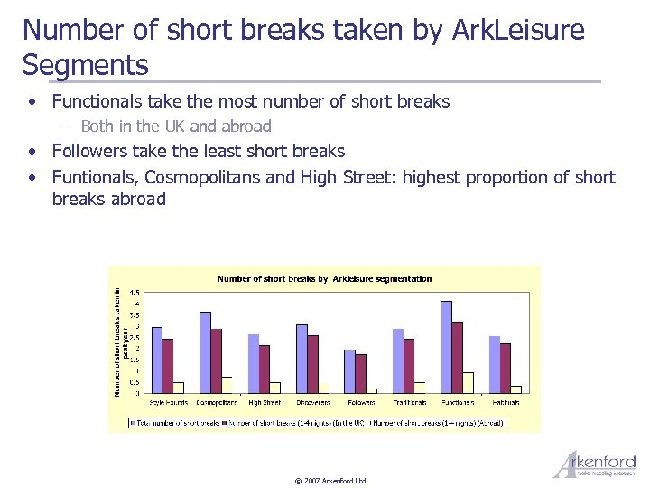 Number of short breaks taken by Ark. Leisure Segments • Functionals take the most