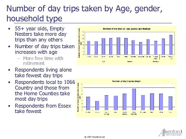 Number of day trips taken by Age, gender, household type • 55+ year olds,