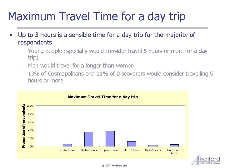 Maximum Travel Time for a day trip • Up to 3 hours is a