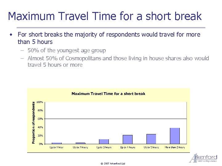 Maximum Travel Time for a short break • For short breaks the majority of