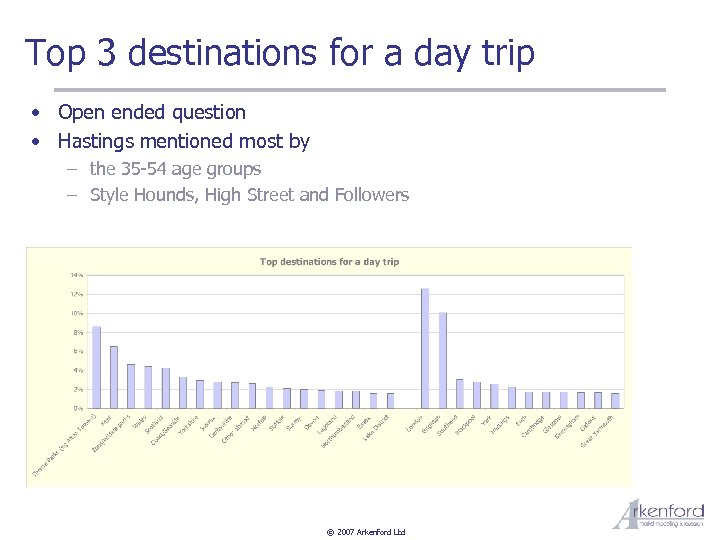 Top 3 destinations for a day trip • Open ended question • Hastings mentioned
