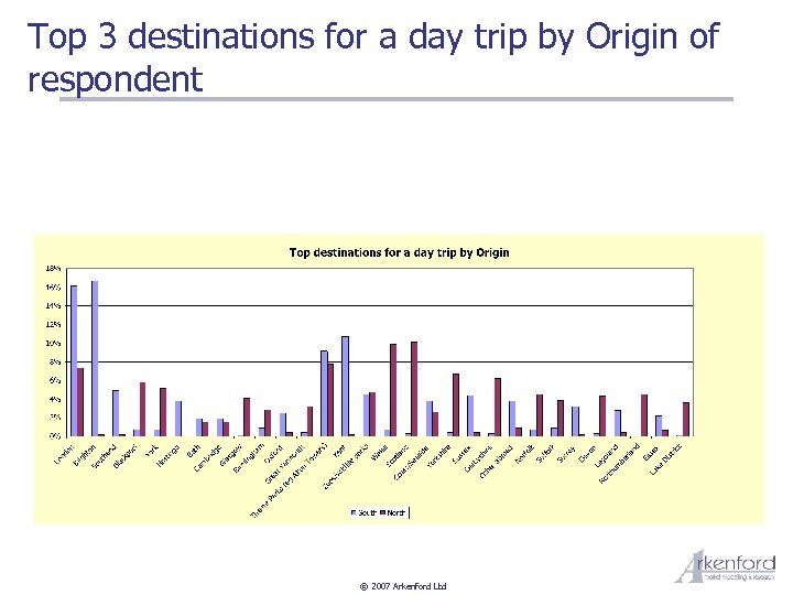 Top 3 destinations for a day trip by Origin of respondent © 2007 Arkenford
